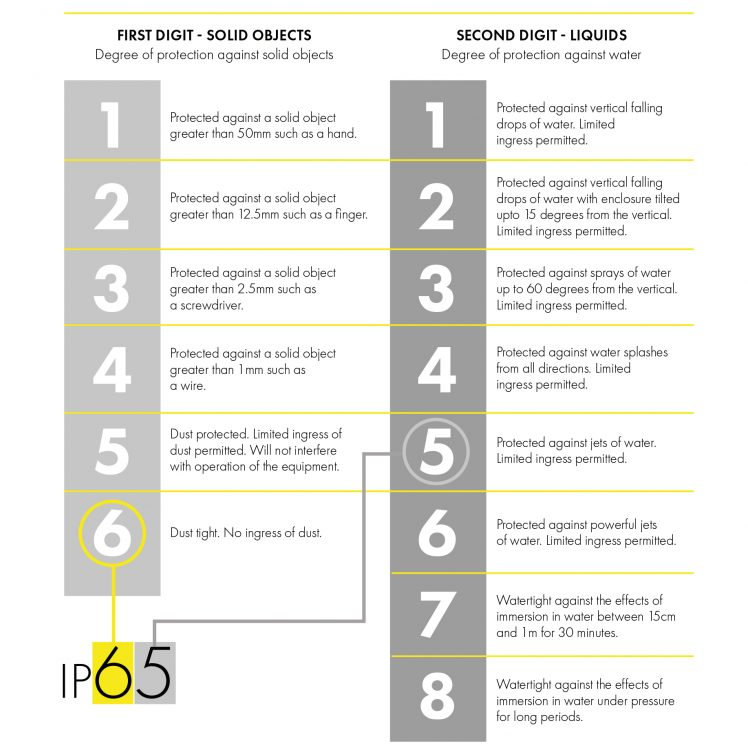 IP Rating Chart